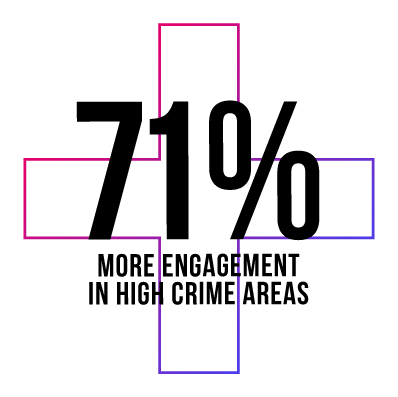 71% more engagement in high crime areas