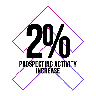 2% prospecting activity increase